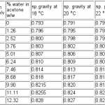 water/acetone calibration table